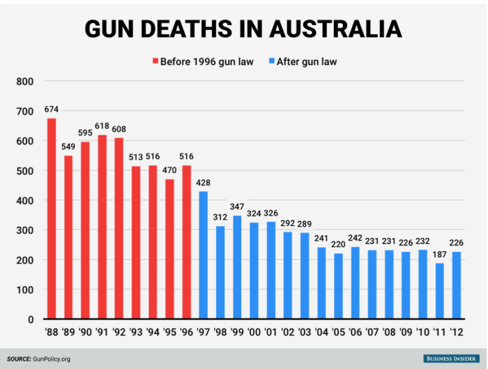 Gun deaths in Australia